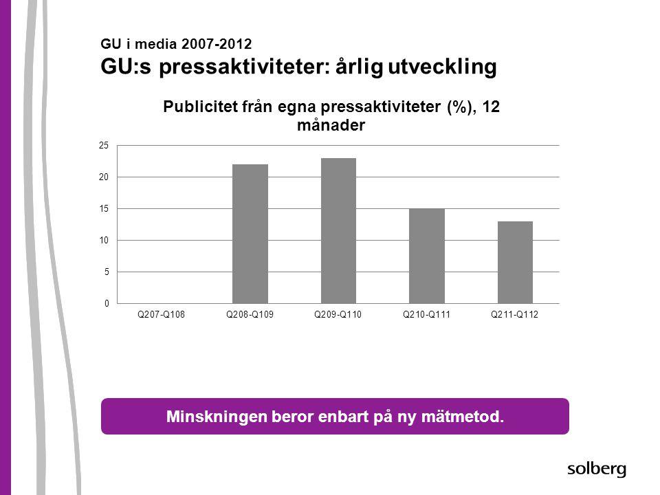GU i media 2007-2012 GU:s pressaktiviteter: årlig utveckling