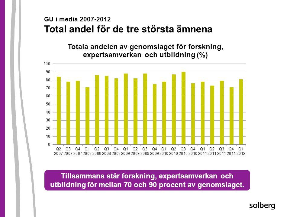 GU i media 2007-2012 Total andel för de tre största ämnena