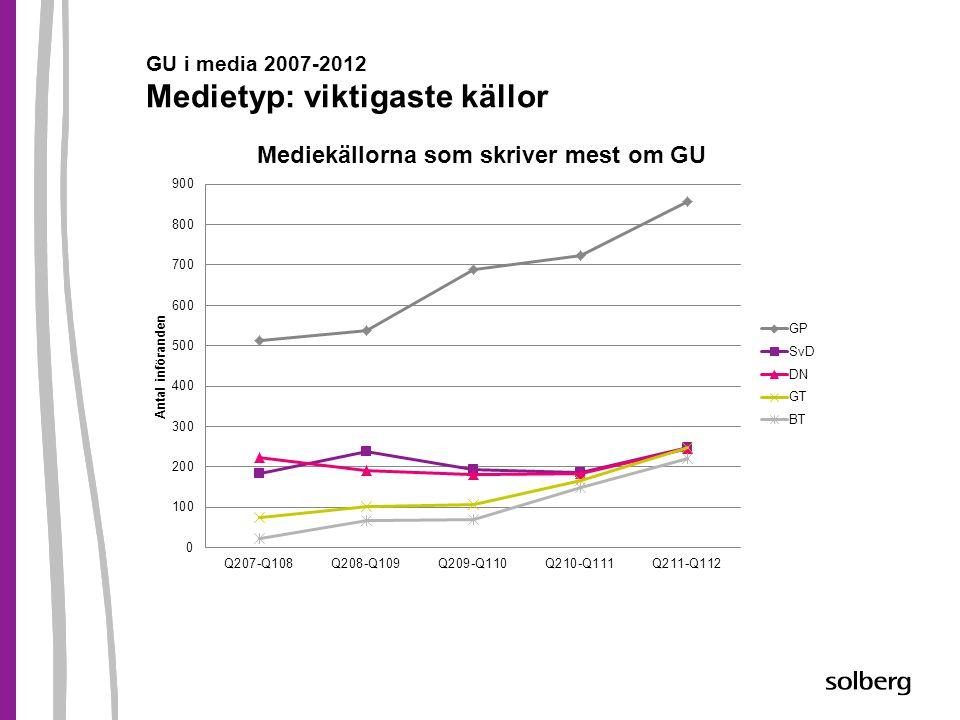 GU i media 2007-2012 Medietyp: viktigaste källor