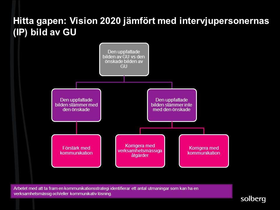 Hitta gapen: Vision 2020 jämfört med intervjupersonernas (IP) bild av GU