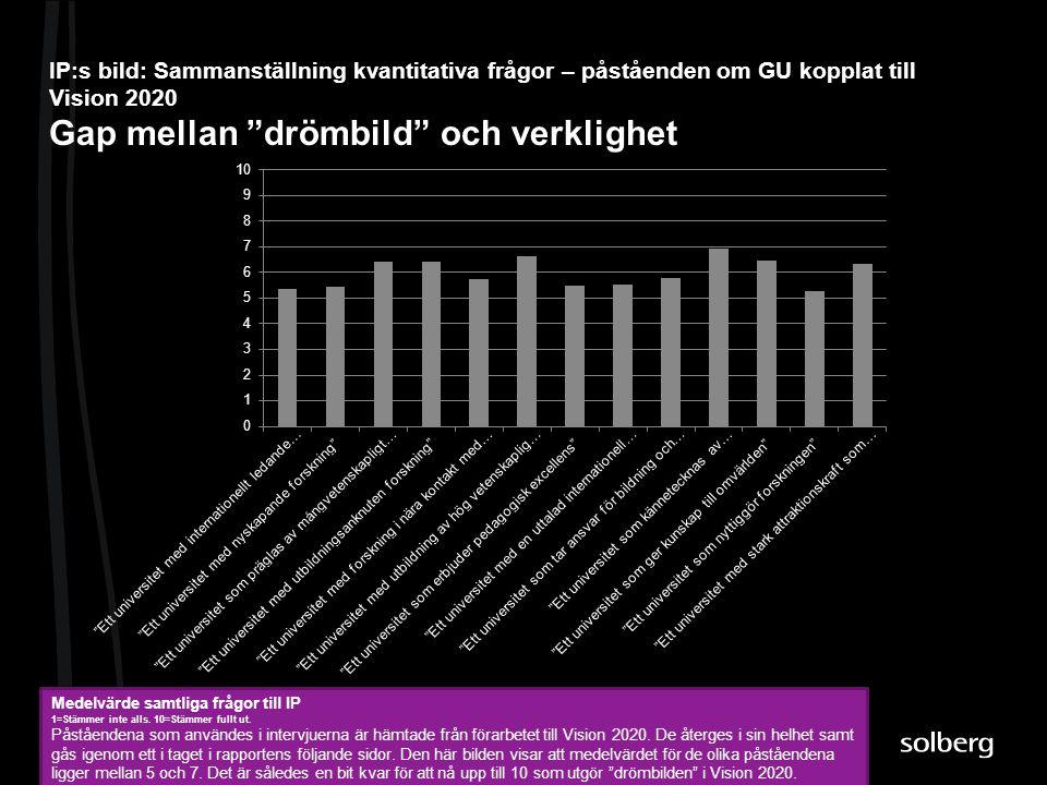 IP:s bild: Sammanställning kvantitativa frågor – påståenden om GU kopplat till Vision 2020 Gap mellan drömbild och verklighet