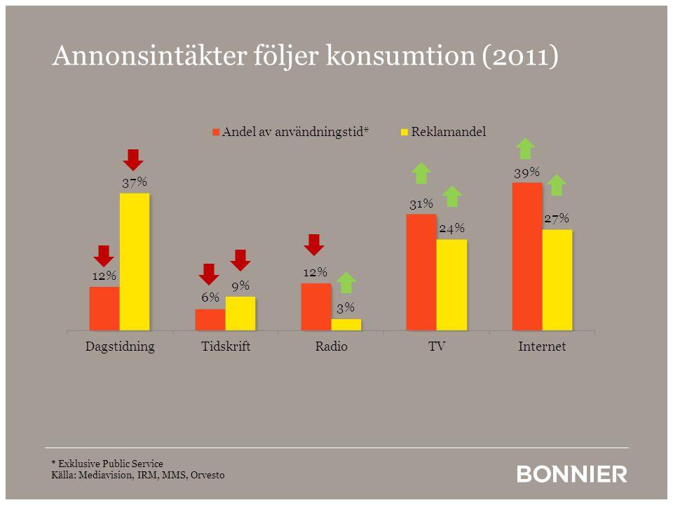 Annonsintäkter följer konsumtion (2011)