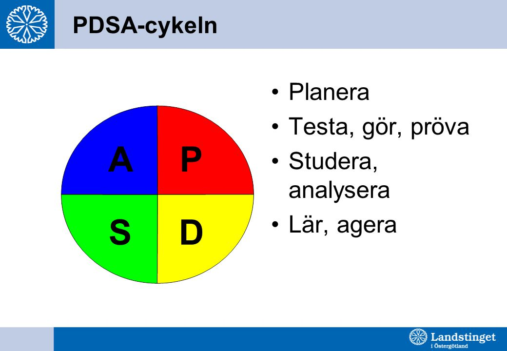 P D S A Planera Testa, gör, pröva Studera, analysera Lär, agera