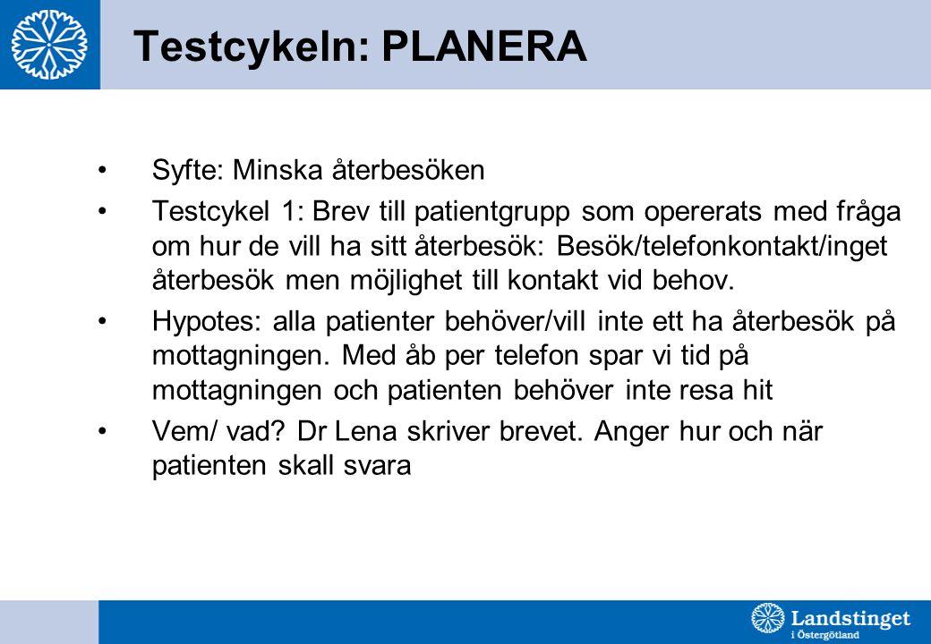 Testcykeln: PLANERA Syfte: Minska återbesöken