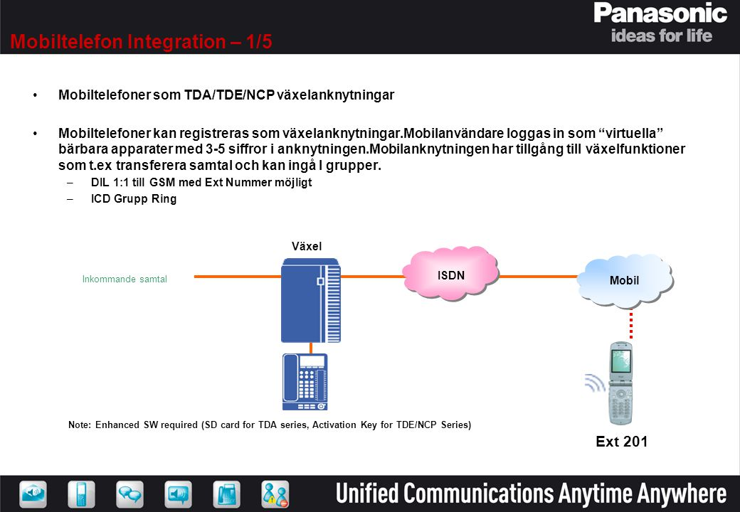 Mobiltelefon Integration – 1/5