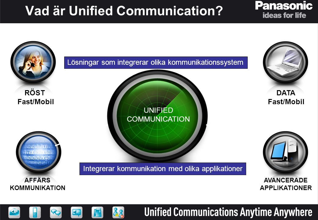Vad är Unified Communication