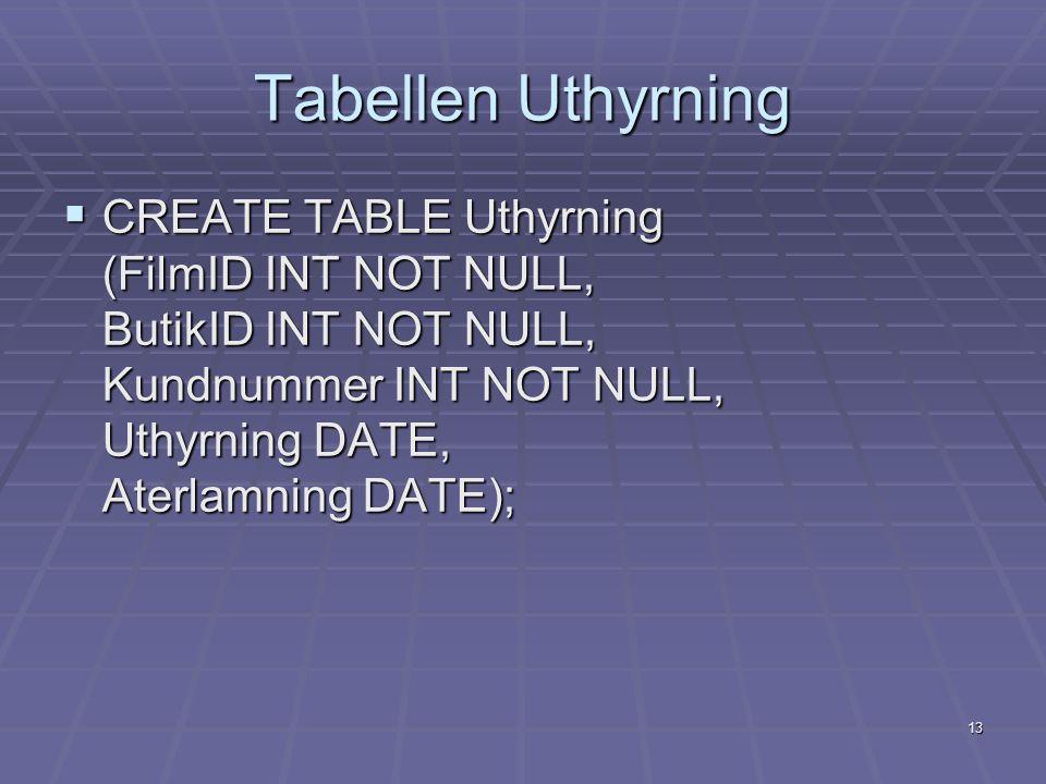 Tabellen Uthyrning CREATE TABLE Uthyrning (FilmID INT NOT NULL, ButikID INT NOT NULL, Kundnummer INT NOT NULL, Uthyrning DATE, Aterlamning DATE);