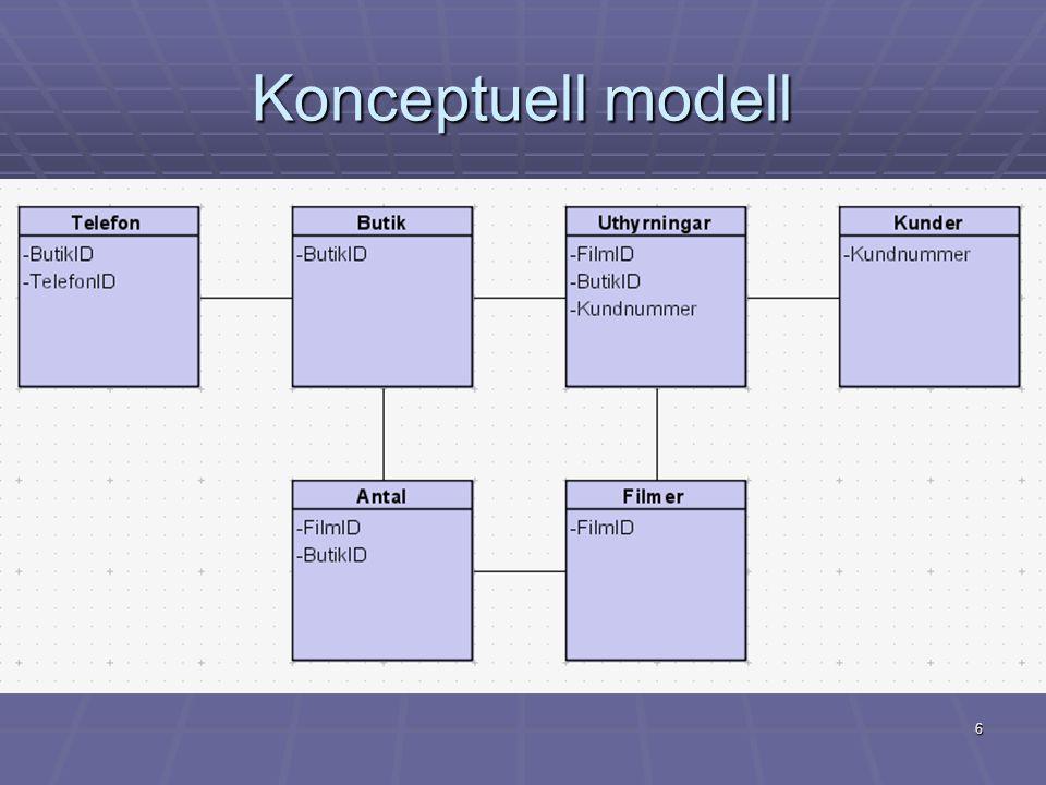 Konceptuell modell