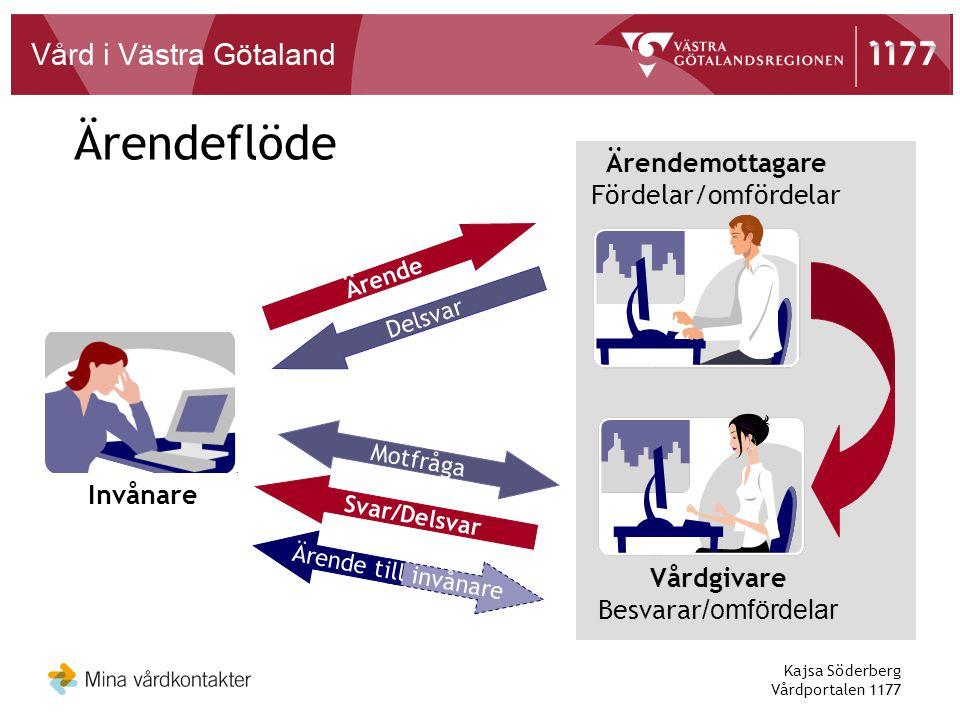 Ärendeflöde Ärendemottagare Fördelar/omfördelar Invånare Vårdgivare