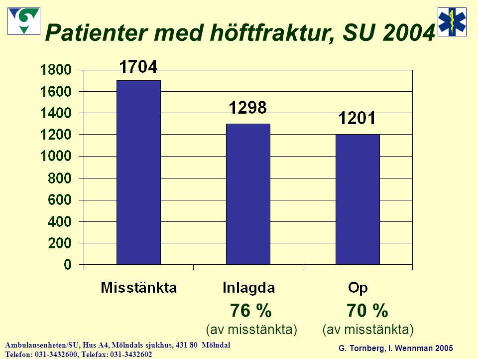 Patienter med höftfraktur, SU 2004