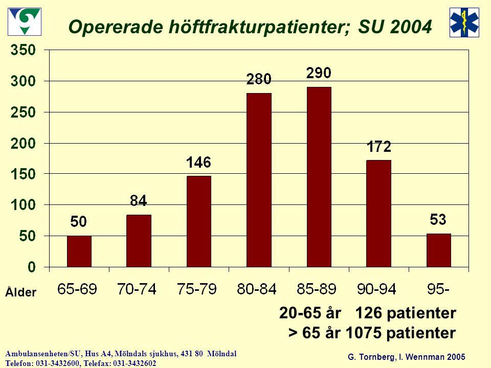 Opererade höftfrakturpatienter; SU 2004