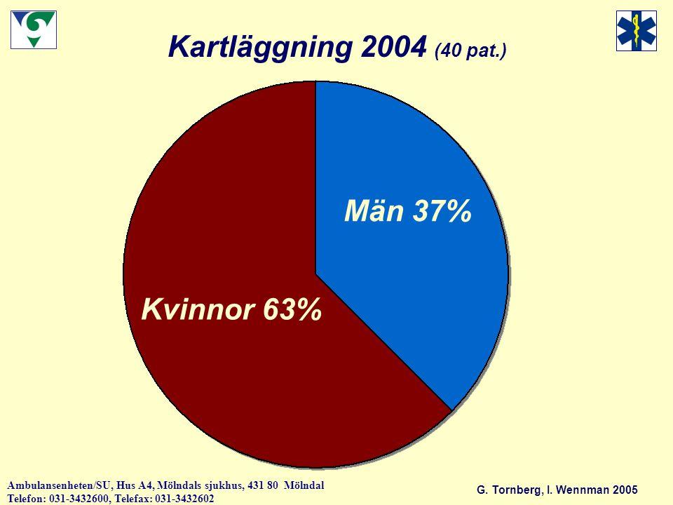 Kartläggning 2004 (40 pat.) Män 37% Kvinnor 63%
