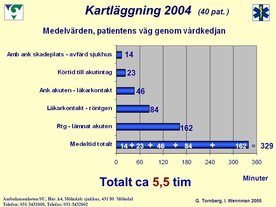 Kartläggning 2004 (40 pat. ) Totalt ca 5,5 tim + 14 23 46 84 162 329