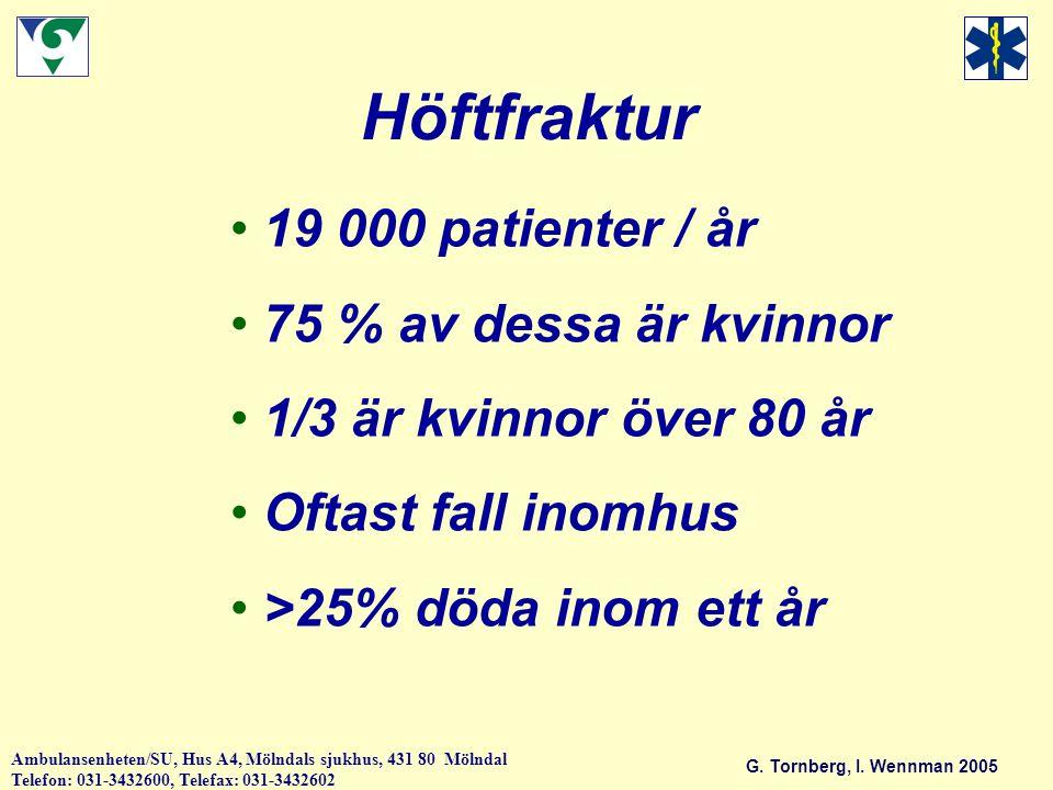 Höftfraktur 19 000 patienter / år 75 % av dessa är kvinnor