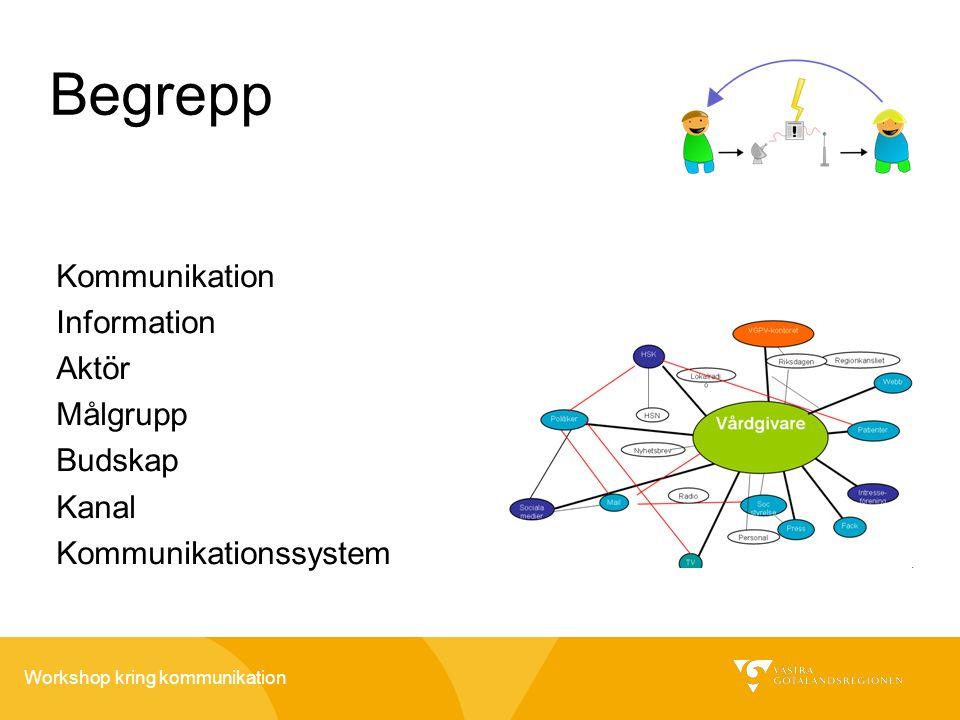 Begrepp Kommunikation Information Aktör Målgrupp Budskap Kanal