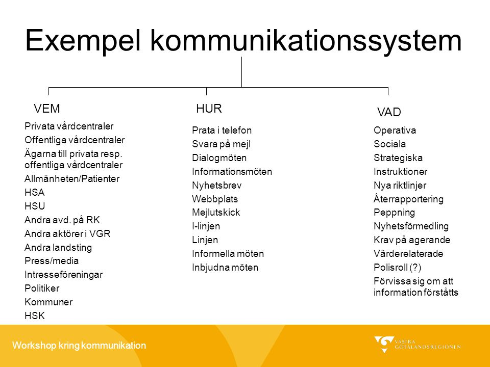 Exempel kommunikationssystem