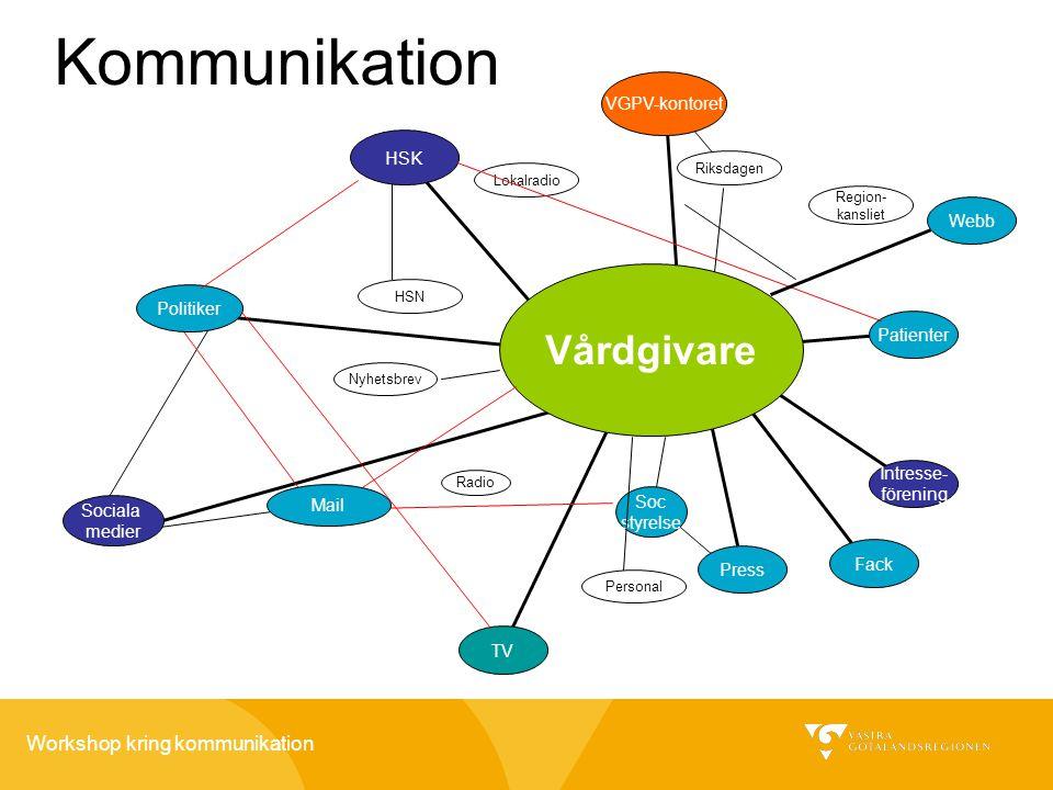 Kommunikation Vårdgivare VGPV-kontoret HSK Webb Politiker Patienter