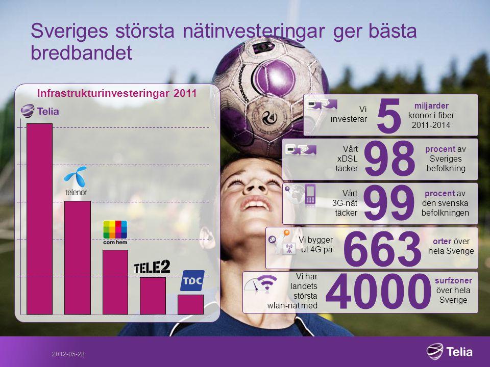 Sveriges största nätinvesteringar ger bästa bredbandet
