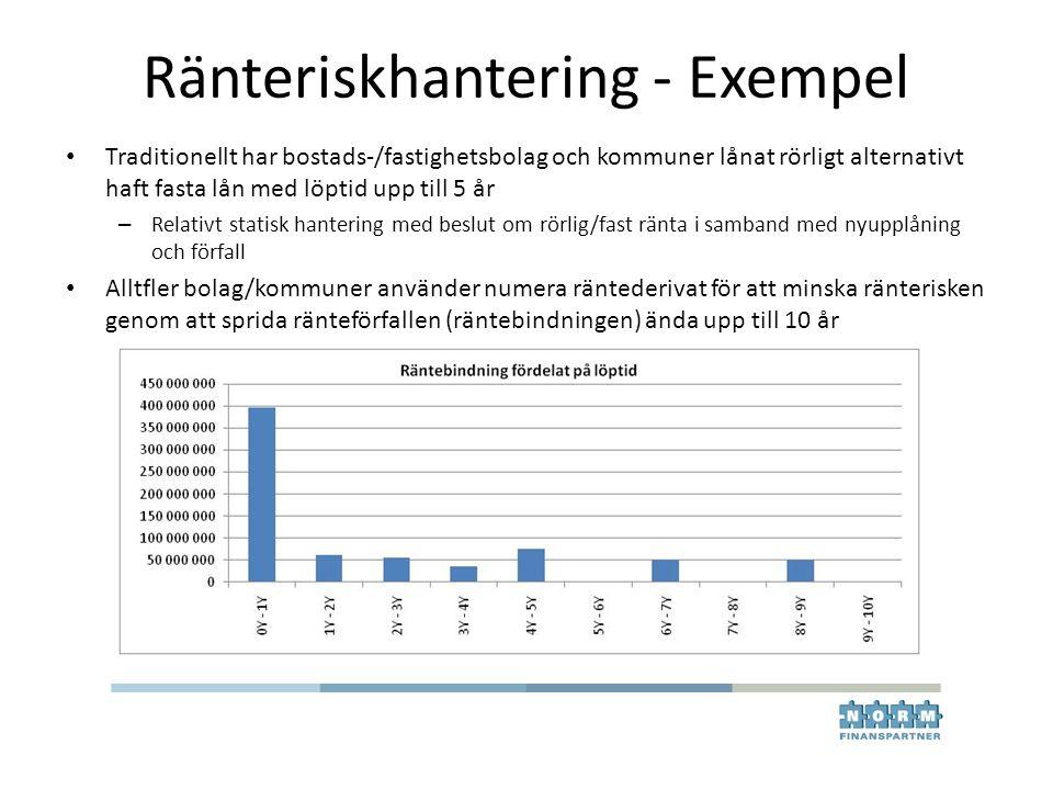 Ränteriskhantering - Exempel