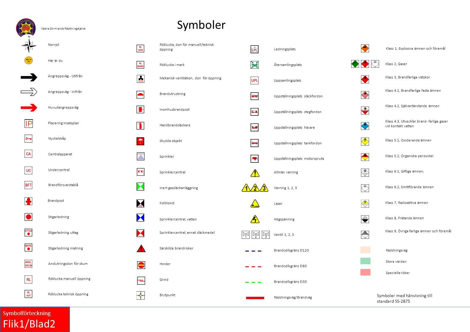 Symboler Norrpil. Röklucka, don för manuell/teknisk öppning. Ledningsplats. Klass 1, Explosiva ämnen och föremål.