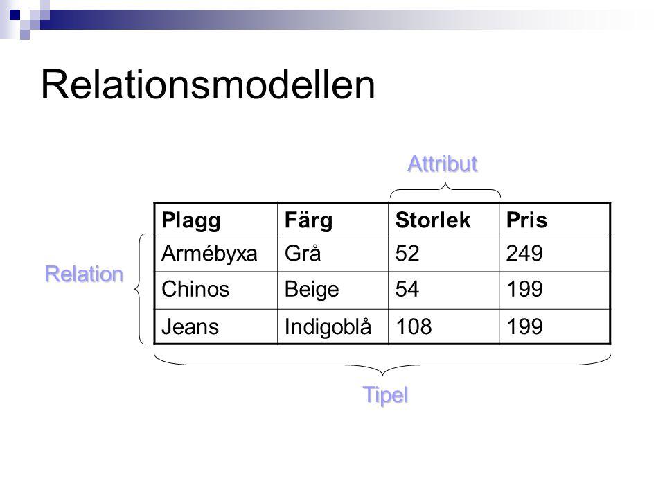 Relationsmodellen Attribut Plagg Färg Storlek Pris Armébyxa Grå 52 249