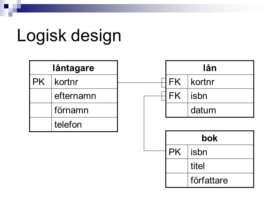 Logisk design låntagare PK kortnr efternamn förnamn telefon lån FK