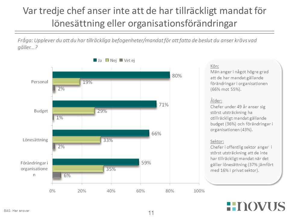 2017-04-03 Var tredje chef anser inte att de har tillräckligt mandat för lönesättning eller organisationsförändringar.