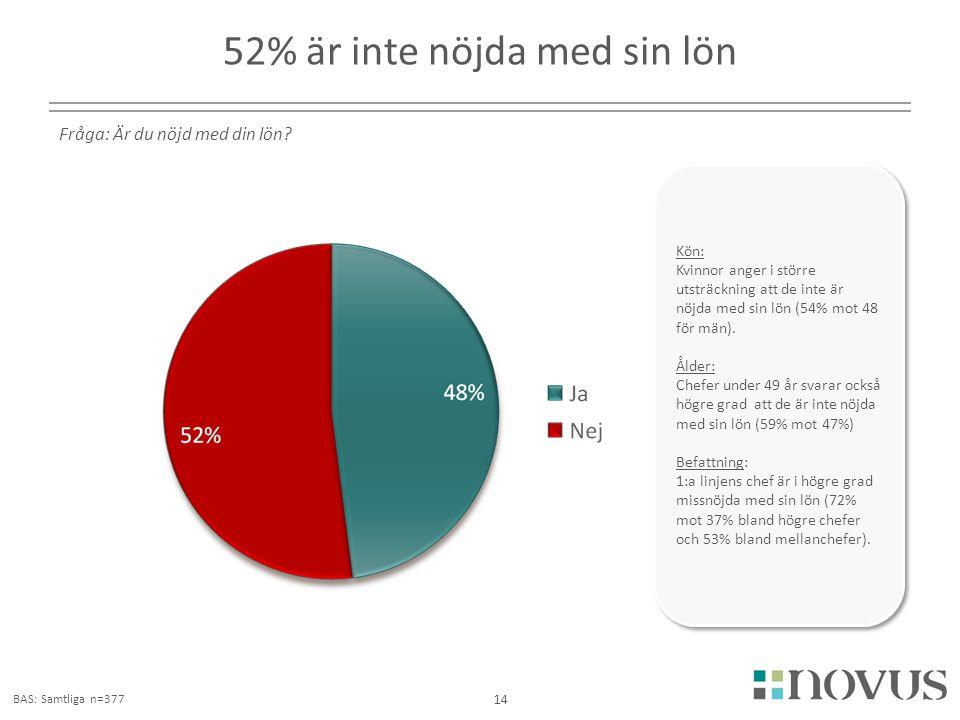 52% är inte nöjda med sin lön
