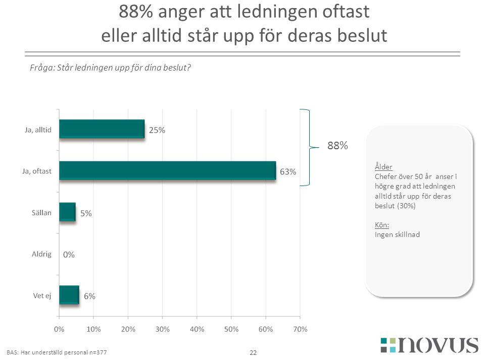 88% anger att ledningen oftast eller alltid står upp för deras beslut