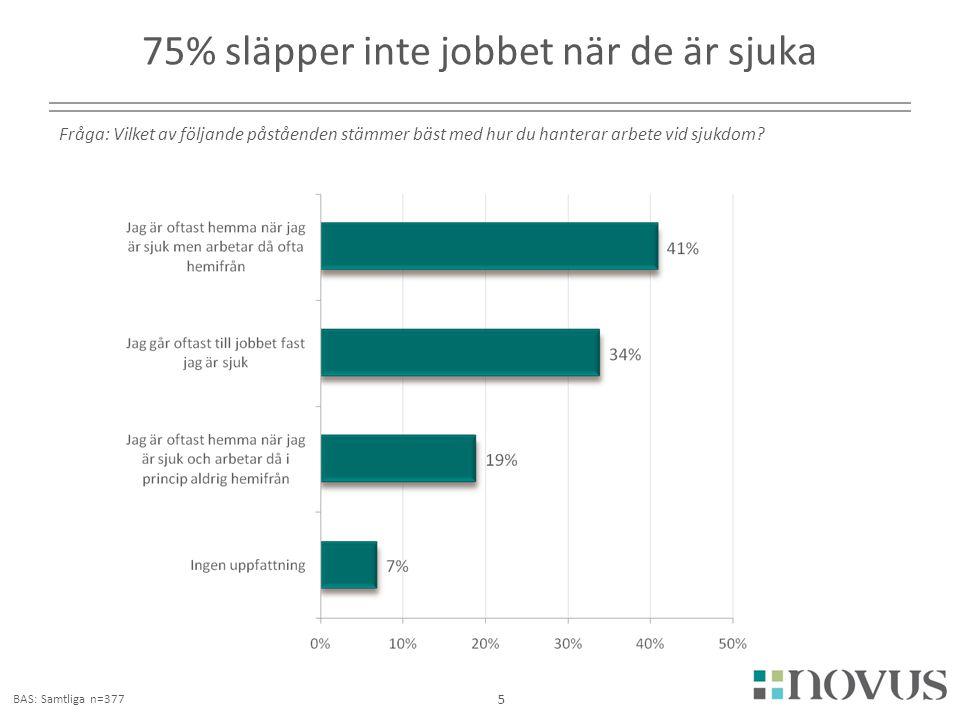 75% släpper inte jobbet när de är sjuka