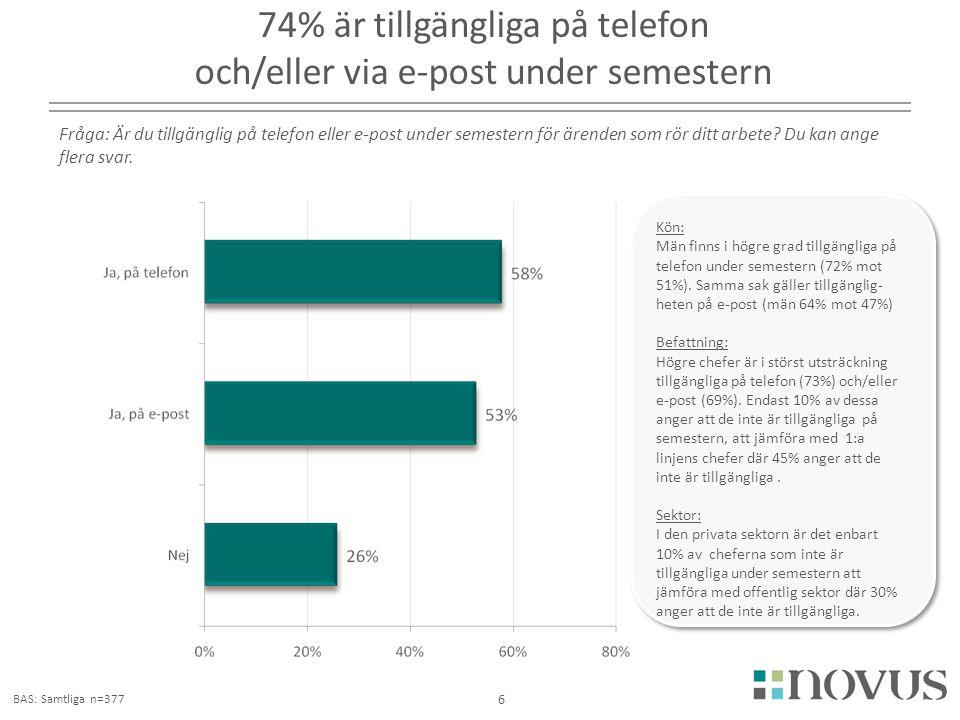 74% är tillgängliga på telefon och/eller via e-post under semestern