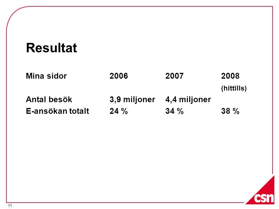Resultat Mina sidor 2006 2007 2008 (hittills)