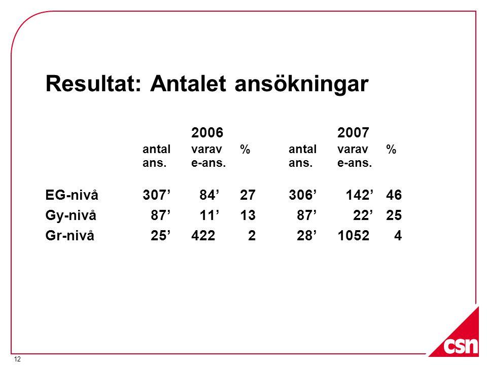 Resultat: Antalet ansökningar