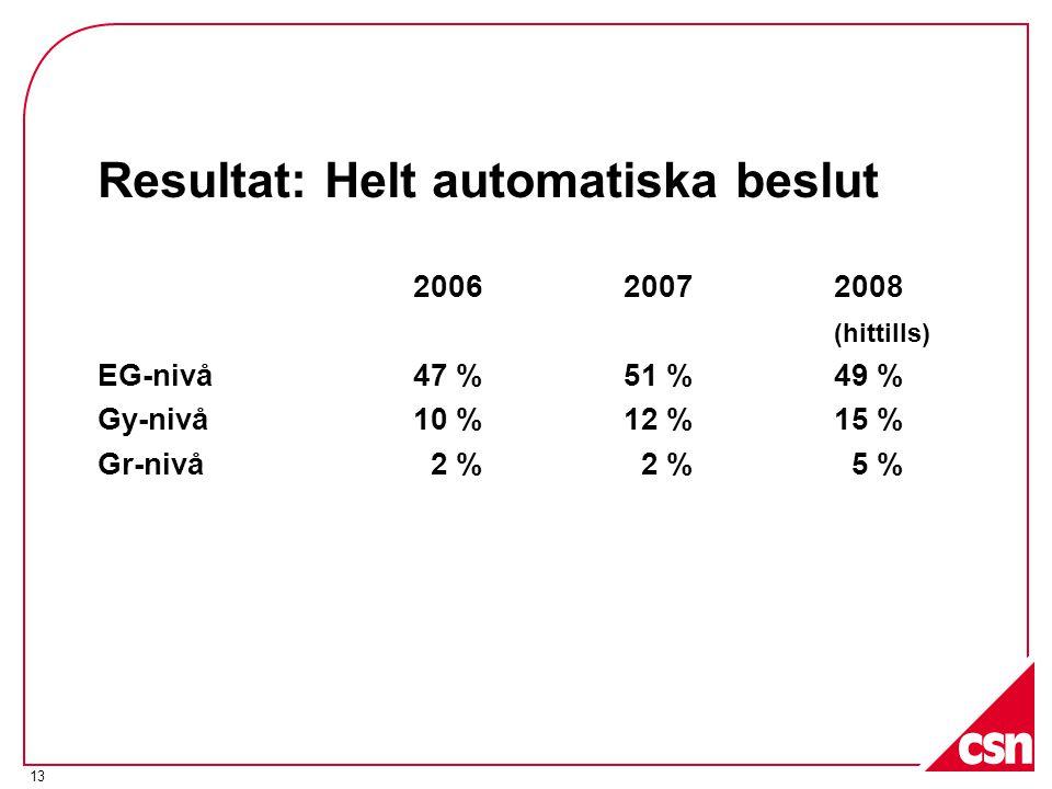 Resultat: Helt automatiska beslut