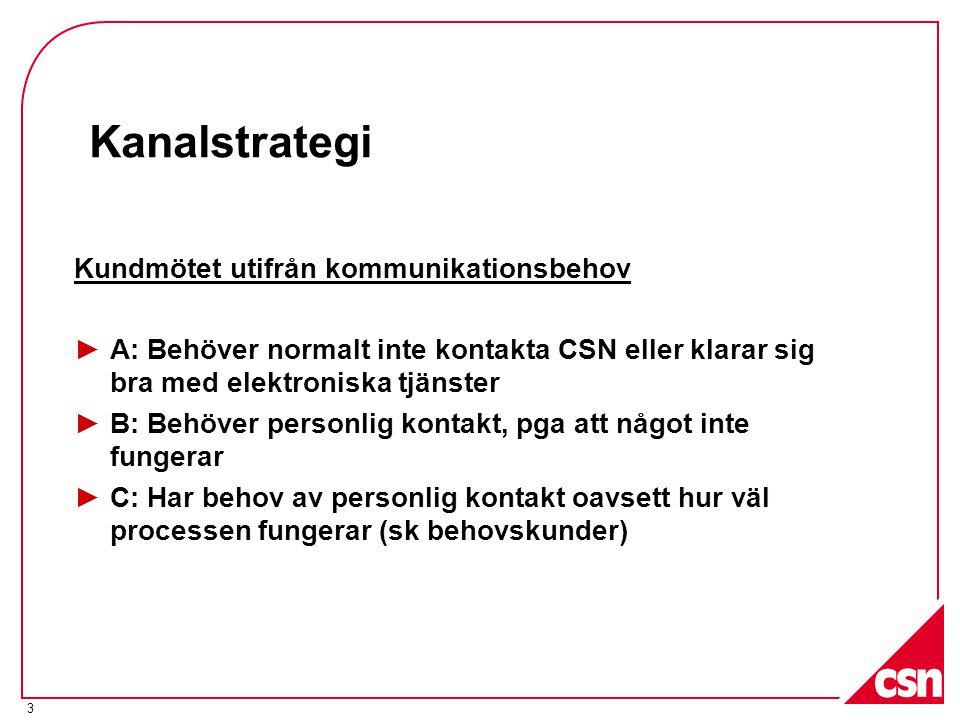 Kanalstrategi Kundmötet utifrån kommunikationsbehov