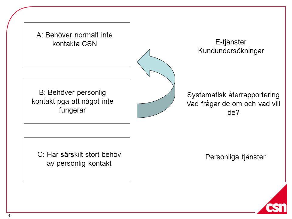A: Behöver normalt inte kontakta CSN E-tjänster Kundundersökningar