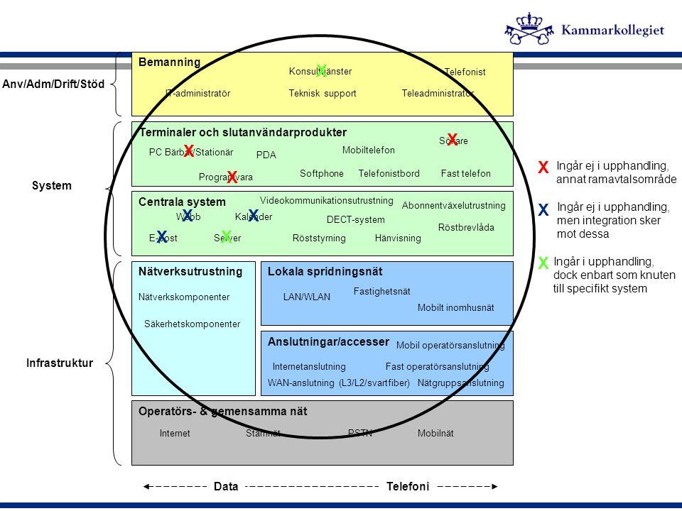X Bemanning Terminaler och slutanvändarprodukter Lokala spridningsnät