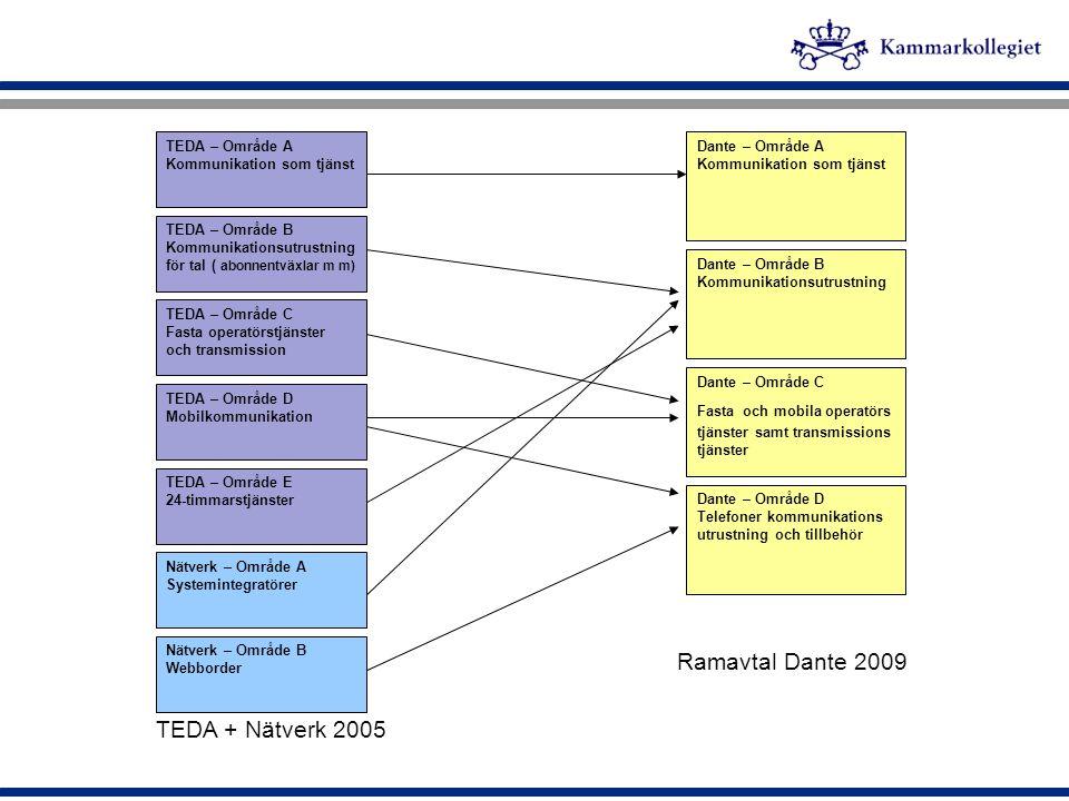 Ramavtal Dante 2009 TEDA + Nätverk 2005 TEDA – Område A