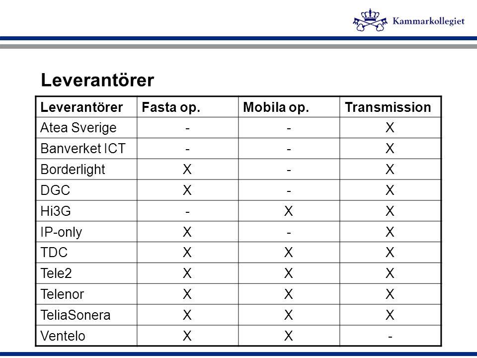 Leverantörer Leverantörer Fasta op. Mobila op. Transmission