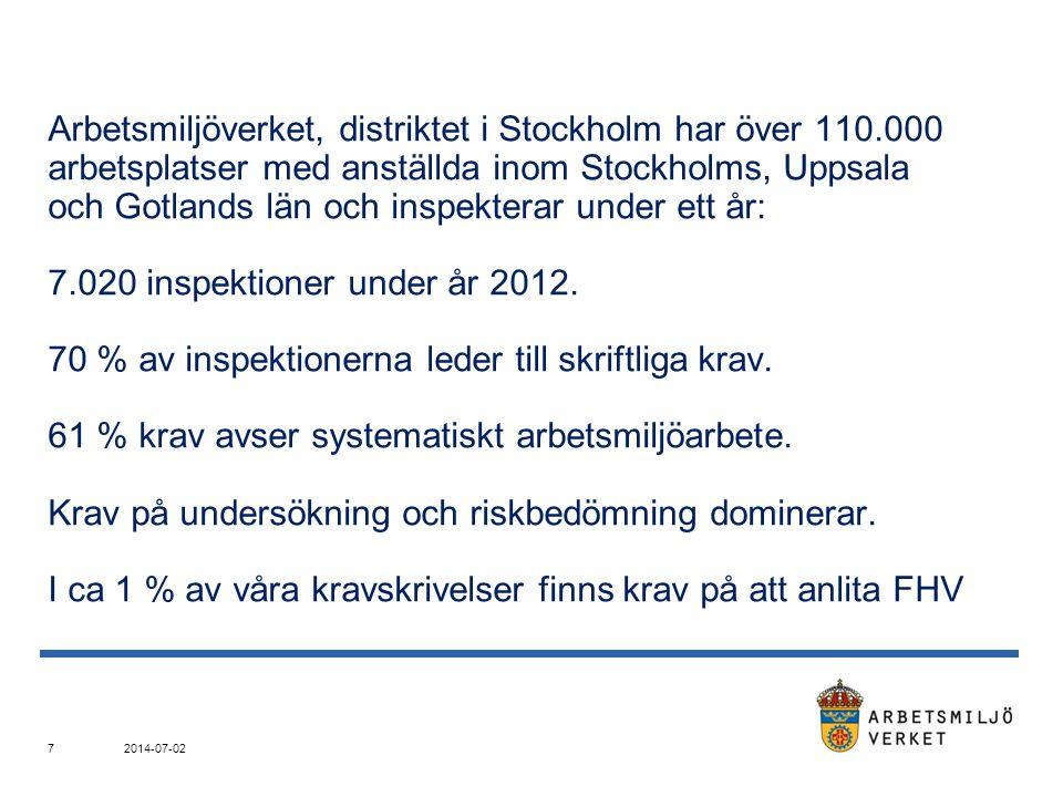 Arbetsmiljöverket, distriktet i Stockholm har över 110