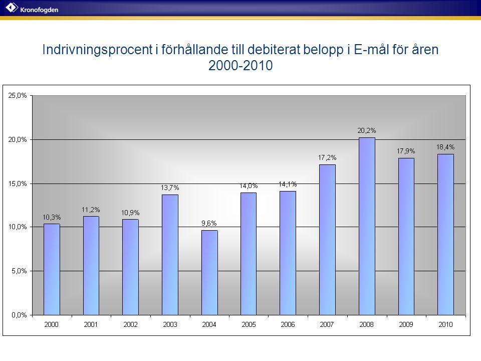 Indrivningsprocent i förhållande till debiterat belopp i E-mål för åren 2000-2010