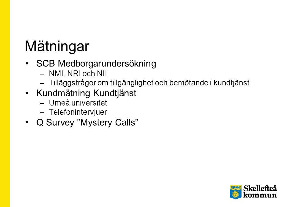 Mätningar SCB Medborgarundersökning Kundmätning Kundtjänst
