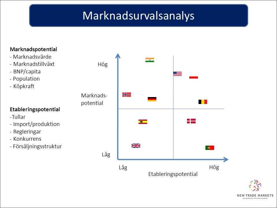 Marknadsurvalsanalys