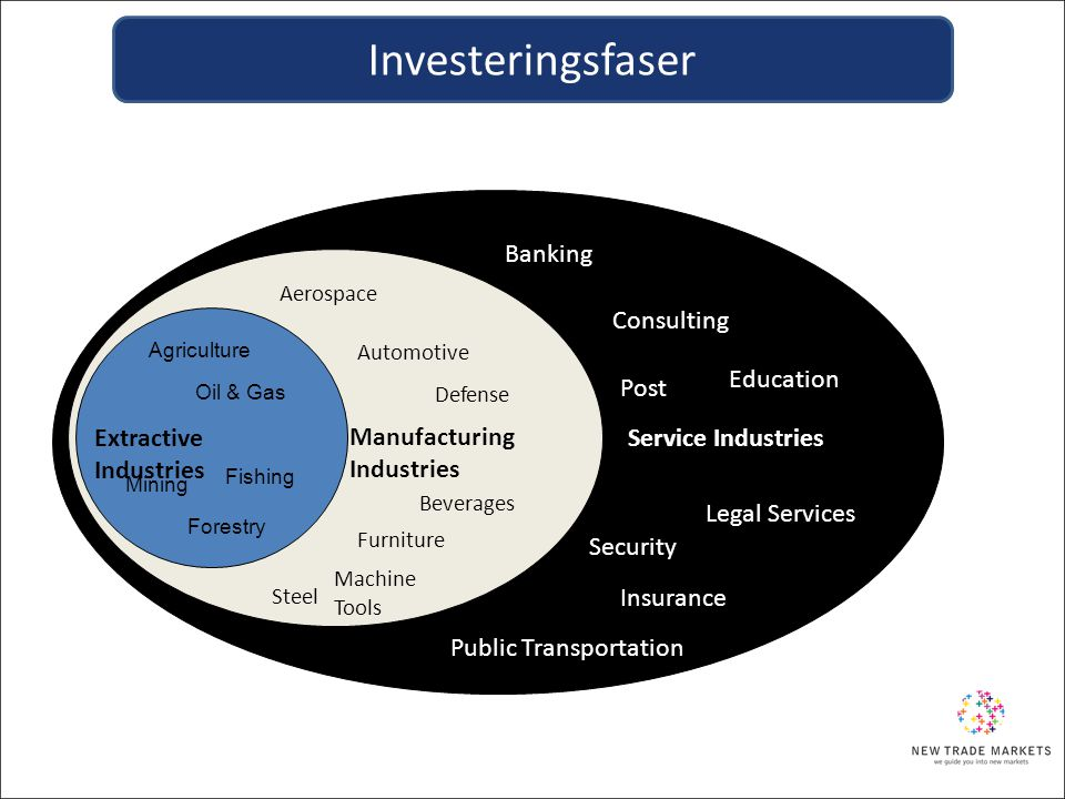 Investeringsfaser Banking Consulting Education Post