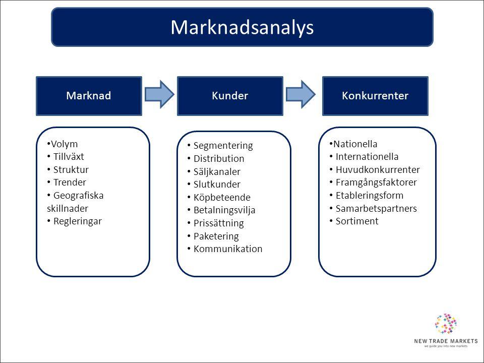 Marknadsanalys Marknad Kunder Konkurrenter Volym Tillväxt Struktur