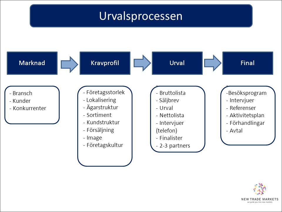 Urvalsprocessen Marknad Kravprofil Urval Final - Bransch - Kunder