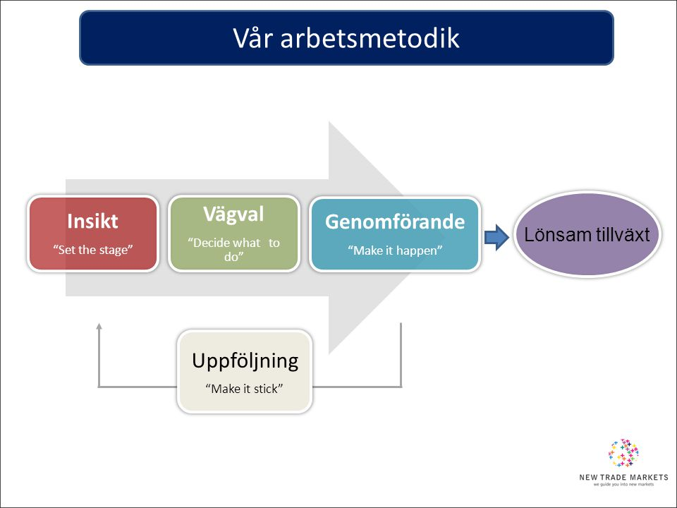 Vår arbetsmetodik Vägval Insikt Genomförande Uppföljning