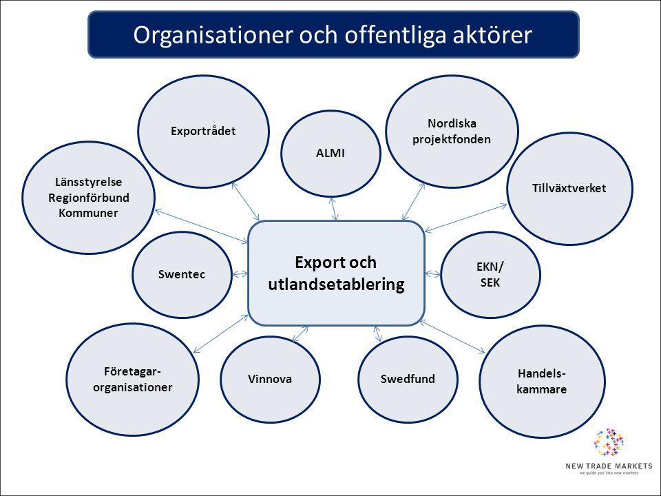 Organisationer och offentliga aktörer