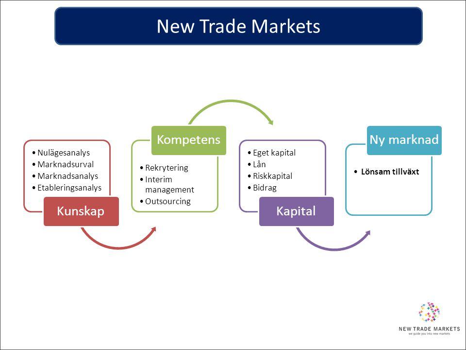 New Trade Markets Nulägesanalys Marknadsurval Marknadsanalys