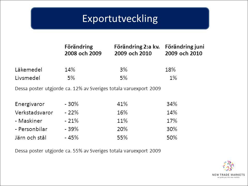 Exportutveckling Läkemedel 14% 3% 18% Livsmedel 5% 5% 1%